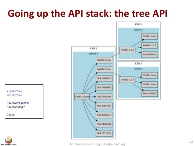 Going up the API stack: the tree API http://www.kurento.org - lulop@kurento.org 28 createTree deleteTree joinAsPresenter j...