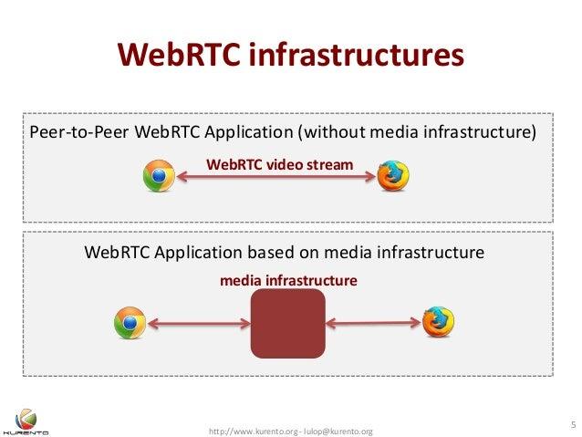 WebRTC infrastructures http://www.kurento.org - lulop@kurento.org 5 Peer-to-Peer WebRTC Application (without media infrast...
