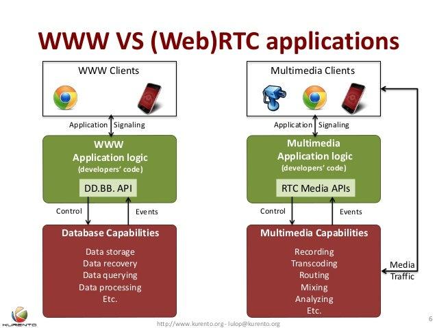 WWW VS (Web)RTC applications http://www.kurento.org - lulop@kurento.org 6 Control Multimedia Application logic (developers...