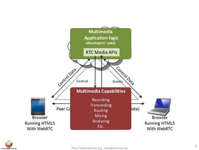 http://www.kurento.org - lulop@kurento.org 8 Control Multimedia Application logic (developers' code) Multimedia Capabiliti...