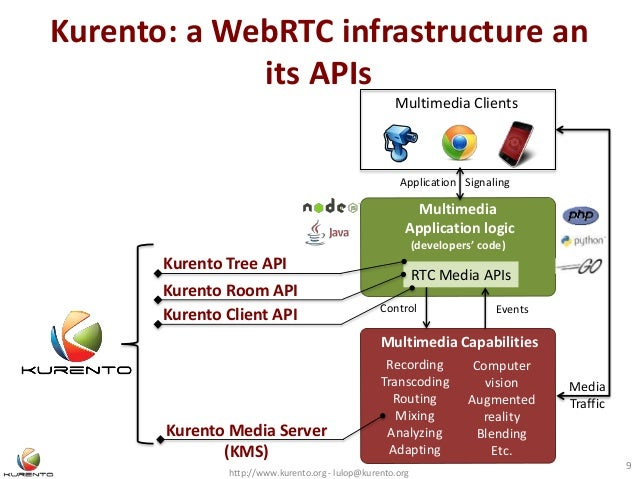 Video Room Client Webrtc