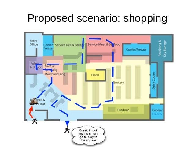 Proposed scenario: shopping