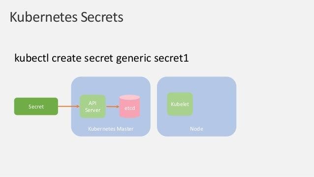 Secret Kubernetes Master etcd API Server Key Management Service (KMS) Provider for Encryption at Rest • Kubernetes v1.10, ...