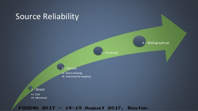 FOSS4G 2017 – 14-19 August 2017, Boston Source Reliability 1 - Direct •a Oral •b Mnemonic 2 – Survey •a Direct drawing •b ...