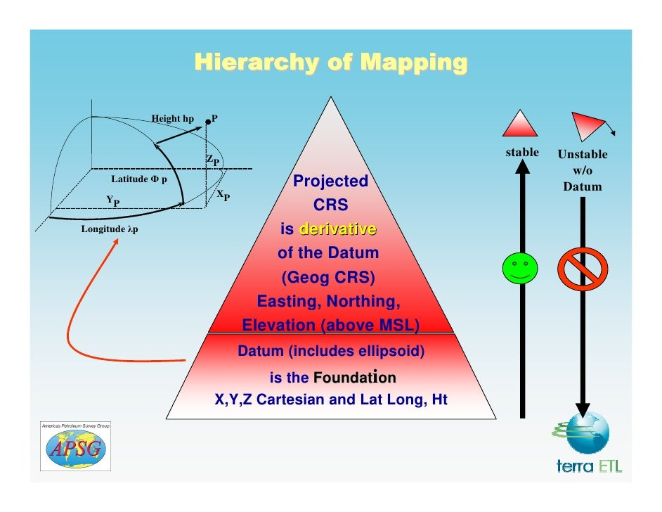 Geodesy, Map Projections - Introduction