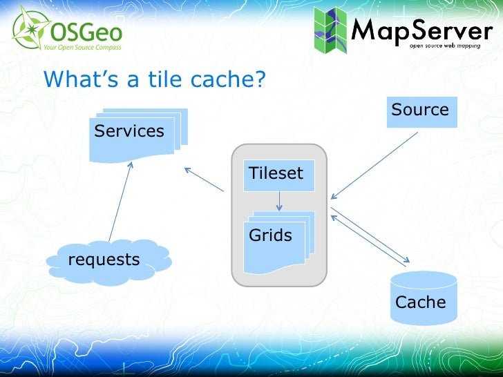 mod-geocache / mapcache - A fast tiling solution for the apache web server Slide 2