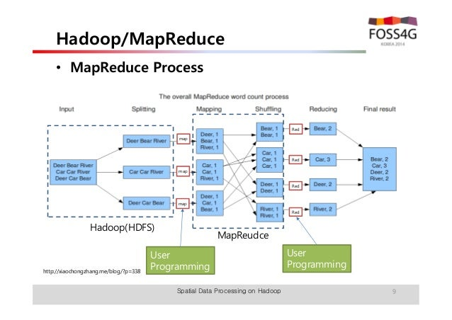 FOSS4G KOREA 2014]Hadoop 상에서 MapReduce를 이용한 Spatial Big ...