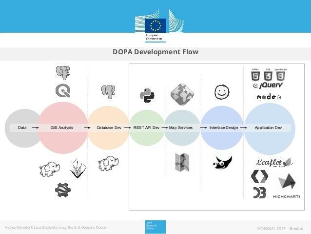 DOPA Development Flow GIS Analysis Database Dev REST API Dev Map Services Interface Design Application DevData Andrea Mand...