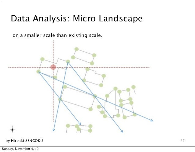 Data Analysis: Micro Landscape      on a smaller scale than existing scale.  by Hiroaki SENGOKU                           ...