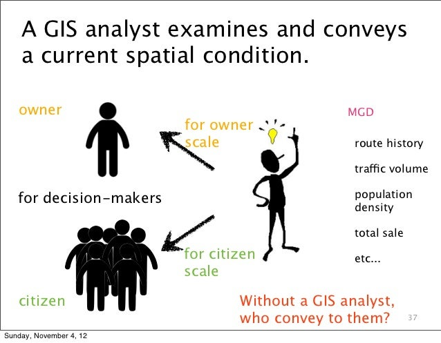 A GIS analyst examines and conveys    a current spatial condition.   owner                                        MGD     ...