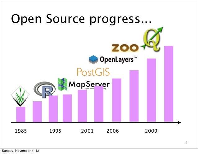 Open Source progress...       1985              1995   2001   2006   2009                                                 ...