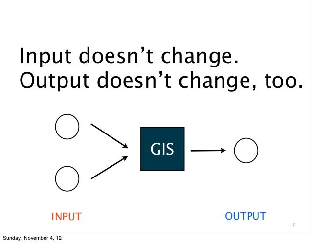 Input doesn't change.      Output doesn't change, too.                          GIS                  INPUT         OUTPUT ...