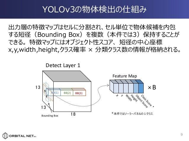 Yolov3 Mobilenet V2