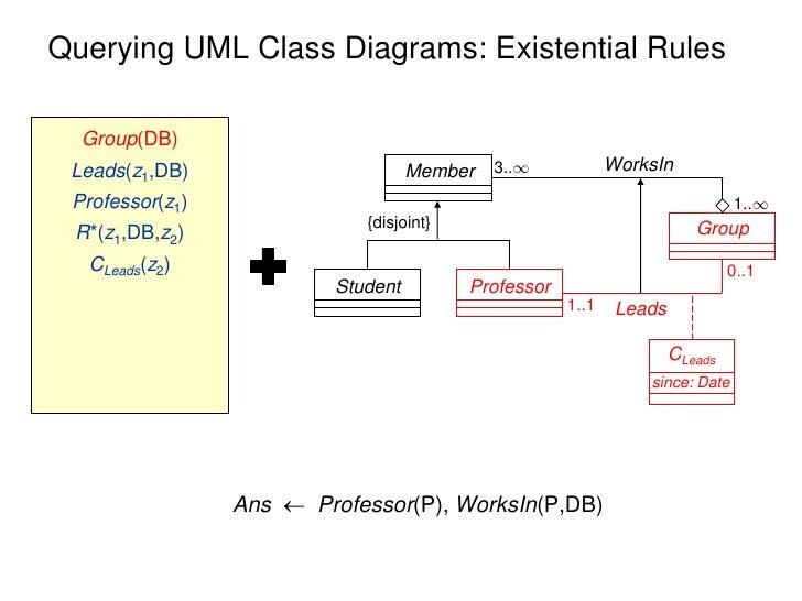 Querying Uml Class Diagrams Fossacs 2012