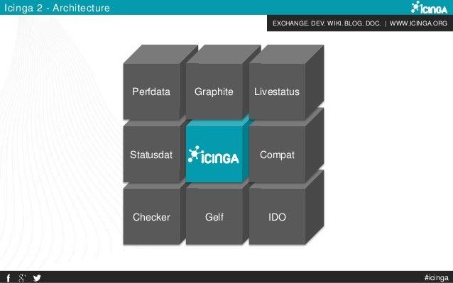 EXCHANGE. DEV. WIKI. BLOG. DOC. | WWW.ICINGA.ORG Checker Statusdat Gelf Perfdata Graphite IDO Compat Livestatus Icinga 2 -...