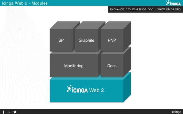 EXCHANGE. DEV. WIKI. BLOG. DOC. | WWW.ICINGA.ORG Web 2 Monitoring Docs Icinga Web 2 - Modules BP Graphite PNP #icinga