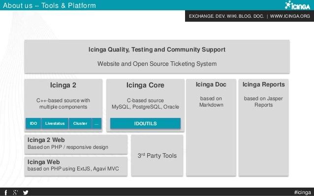 EXCHANGE. DEV. WIKI. BLOG. DOC. | WWW.ICINGA.ORG #icinga About us – Tools & Platform Icinga Core C-based source MySQL, Pos...