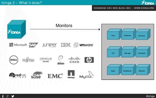 EXCHANGE. DEV. WIKI. BLOG. DOC. | WWW.ICINGA.ORG Host Databases Network Icinga 2 – What it does? #icinga Monitors Apps Har...