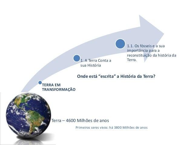 1. A Terra Conta a sua História  1.1. Os fósseis e a sua importância para a reconstituição da história da Terra.  Onde est...
