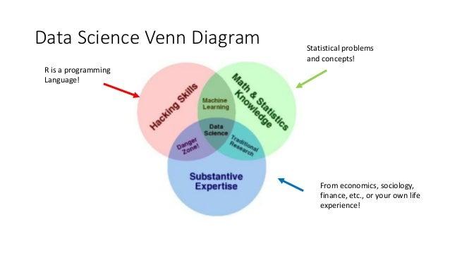 Science Venn Diagram Kubreforic