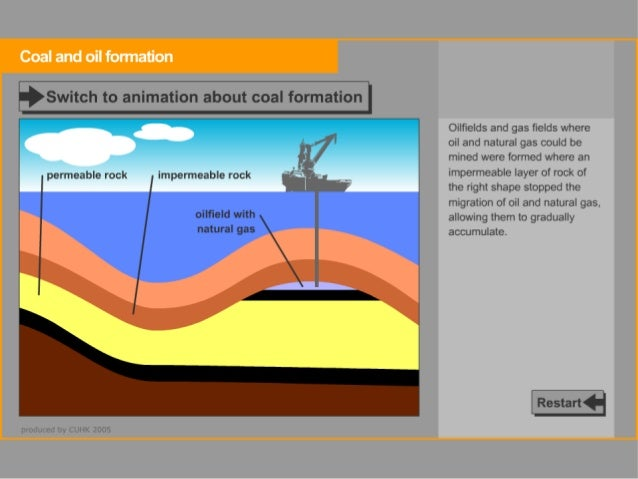 Fossil Fuel Mining Diagram. Diagram. Auto Parts Catalog ...