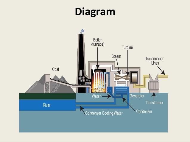 fossil fuel thermal power plants rh slideshare net Solar Energy Diagram Nuclear Energy Diagram