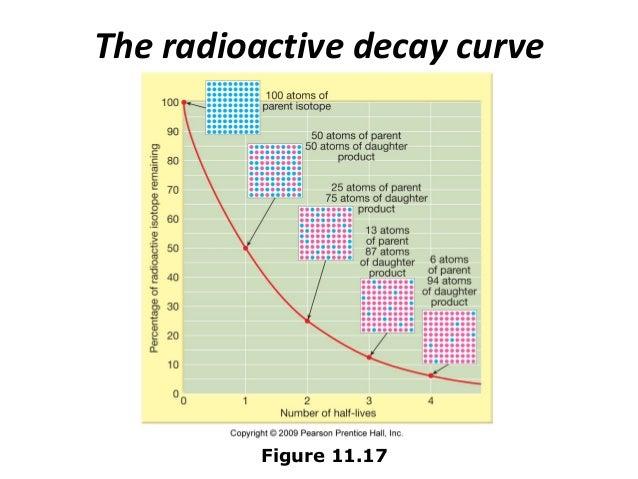 Radioactive dating fossils