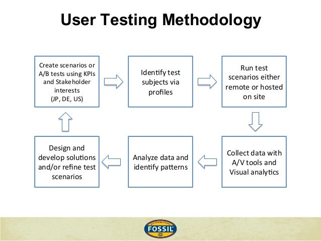 testing methodolgy The major lesson it can learn from netflix's high availability testing methodology high availability events are more likely to be triggered then disaster recovery events, but often aren't tested .