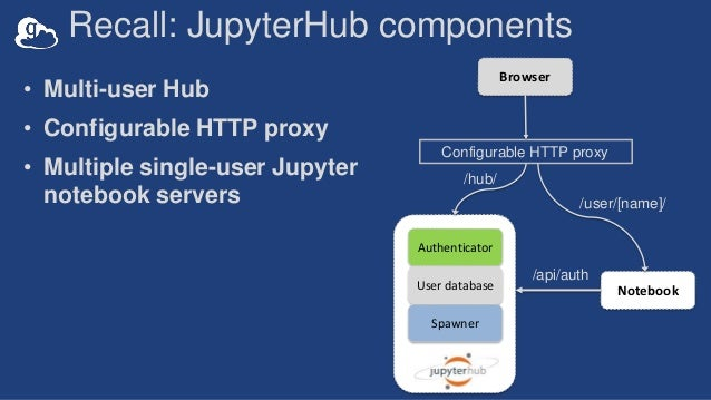 Scaling collaborative data science with Globus and Jupyter