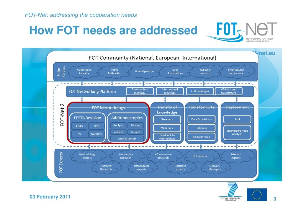 FOT-Net: addressing the cooperation needs How FOT needs are addressed                                            www.fot-n...