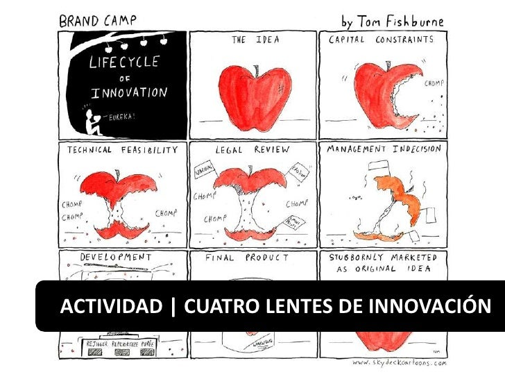 ACTIVIDAD   CUATRO LENTES DE INNOVACIÓN