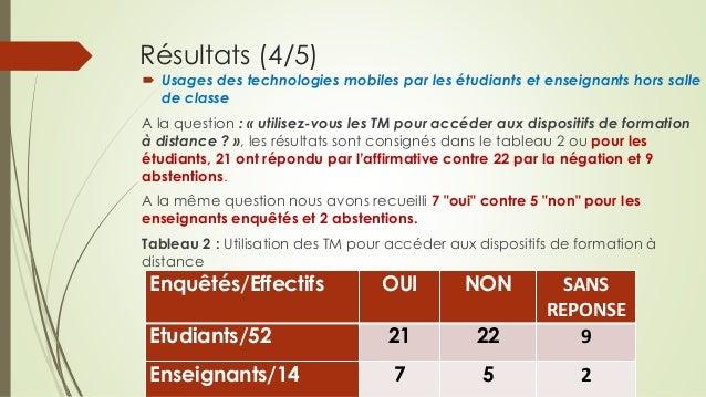 Résultats (4/5)  Usages des technologies mobiles par les étudiants et enseignants hors salle de classe A la question : « ...