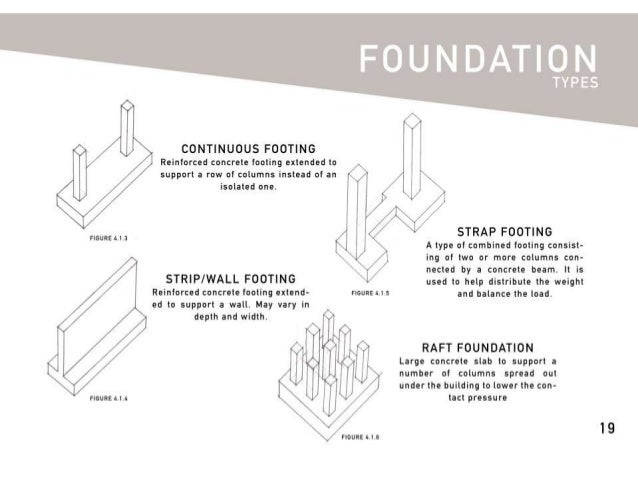 Building construction foundation for Types of foundation in building construction