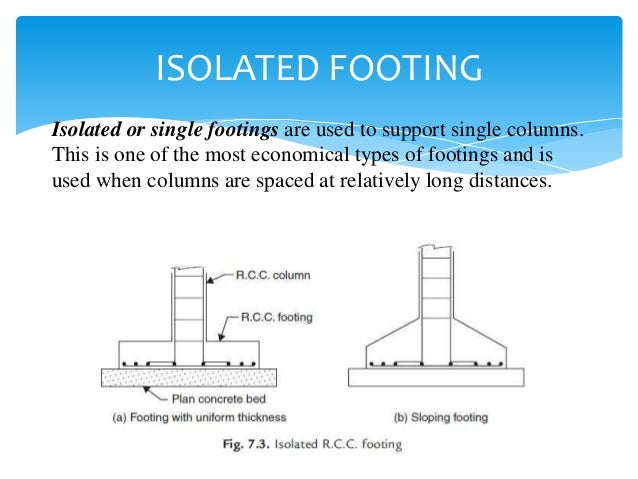 Types of foundation formwork for wall footing 7 ccuart Image collections