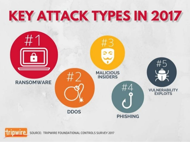 Tripwire Survey: Preparing for Top Attacks of 2017