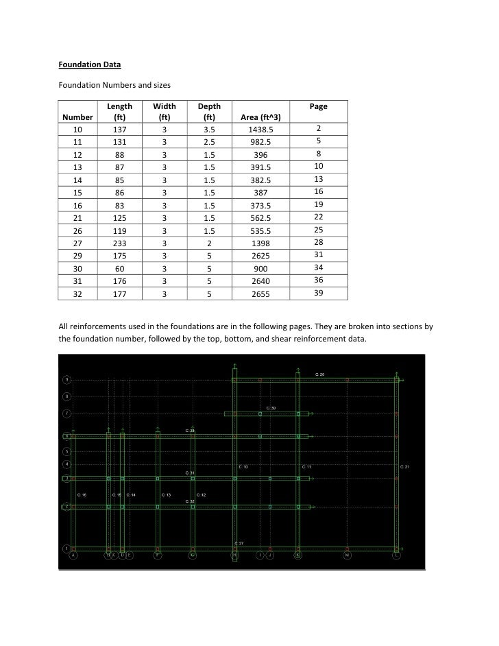 Foundation DataFoundation Numbers and sizes             Length      Width        Depth                          Page Numbe...