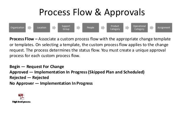 Foundation Data For ITSM Change Management