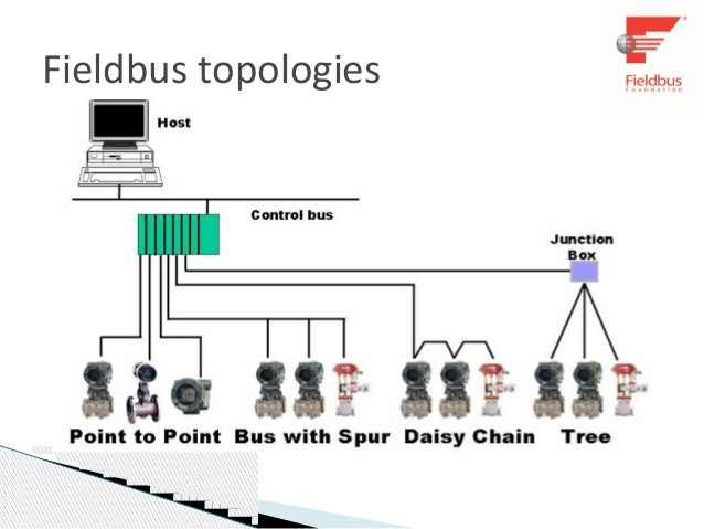 foundation fieldbus 10 638?cb=1385672695 foundation fieldbus foundation fieldbus wiring diagram at edmiracle.co