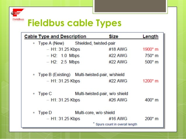 Surprising Foundation Fieldbus Wiring 101 Ariotwise Assnl