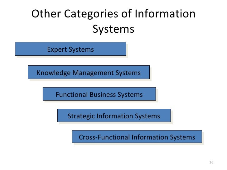 business information systems bp An introduction to the porter's generic value chain  the business system into a series  across the value chain for example, information systems are.