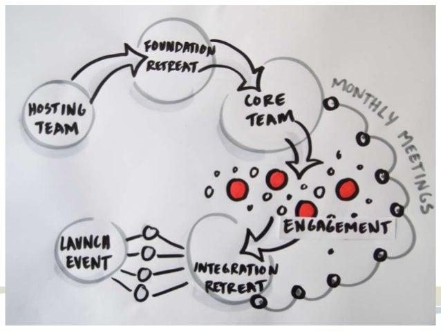 Invitation, Messaging & Creative Engagement