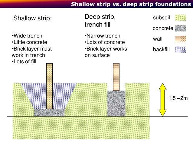 Deep strip foundation