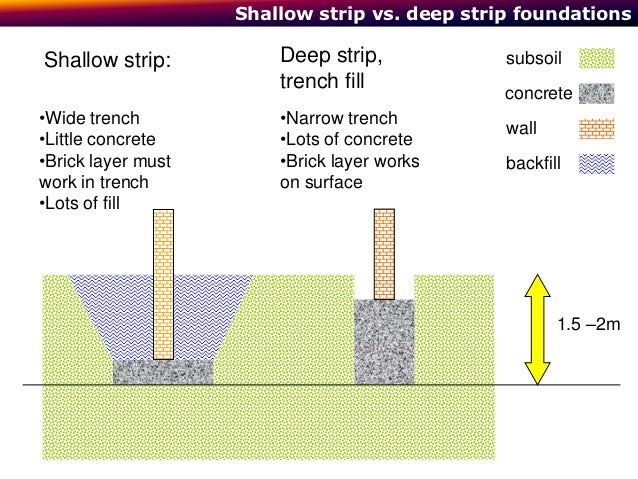 Foundations for How do foundations work