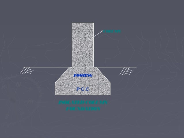 Types of foundations with animated sketches for Types of foundation in building construction