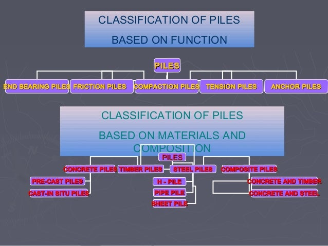 Types of foundations with animated sketches under reamed pile 22 well foundation ccuart Image collections