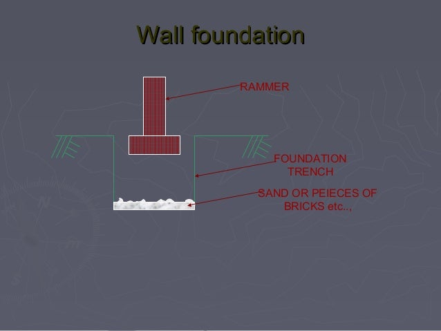 Types of foundations with animated sketches foundation 8 ccuart Images