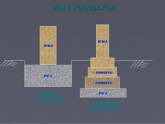 Types Of Foundations With Animated Sketches