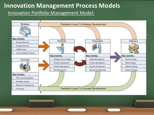 general concepts of innovation mgmt Management concepts and applications/management  management is the  process by which co-operative group directs actions towards common goals   relationships and concepts and act in a dynamic and innovative manner to cope .