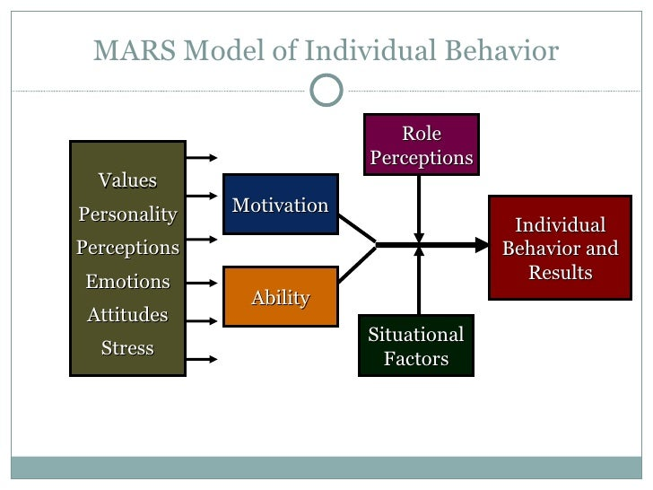 12 Psychology Concepts for Improving Employee Motivation