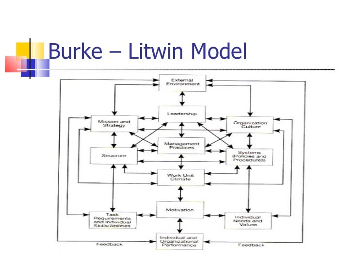 the burke litwin model for organizational change Burke-litwin change model the burke-litwin causal model of organizational performance and change (b-l model), was developed by litwin and others.